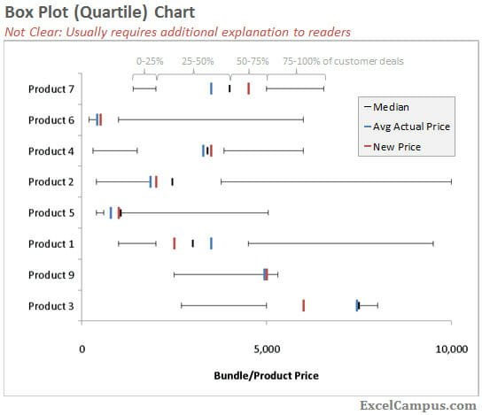 Box Plot or Quartile Plot Product Comparison