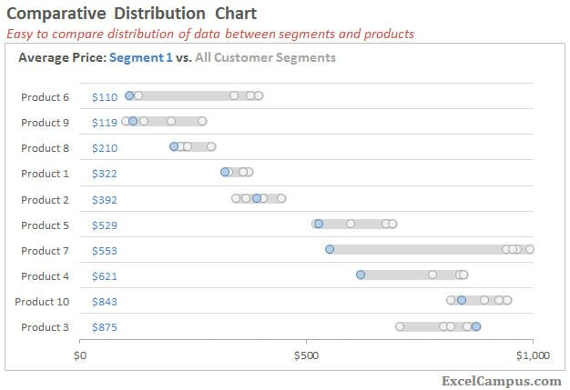 Comparative Distribution XY Scatter Chart