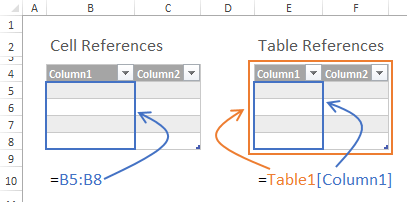 Excel Cell Reference vs Table Reference