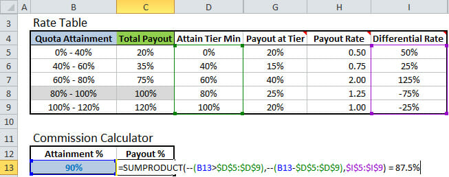 sales team structure template - excel formula to calculate commissions with tiered rate