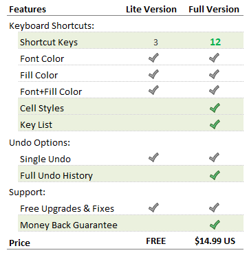 Keyboard Shortcuts to Change Font & Fill Color or Cell Style