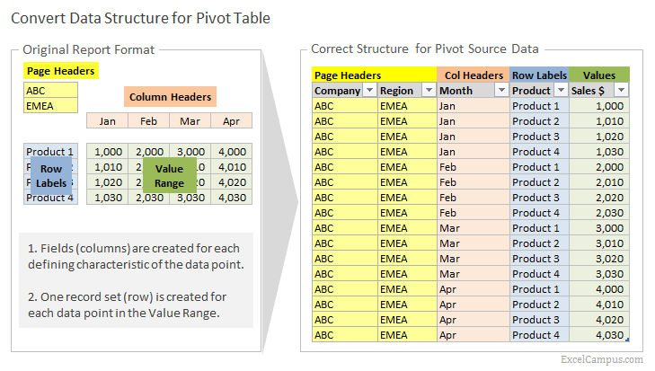 How to Setup Source Data for Pivot Tables - Unpivot in Excel