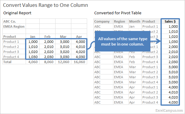 how to setup source data for pivot tables unpivot in excel