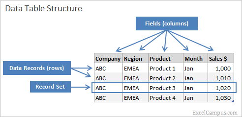 Pivot Table Data Source Structure