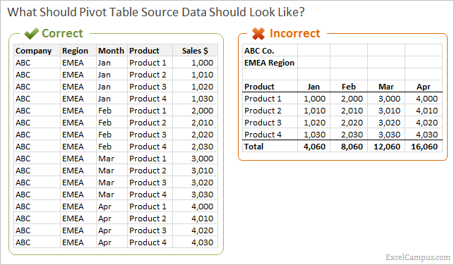 Pivot Table Source Data Comparison