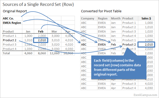 Sources for Pivot Table Data Conversion Single