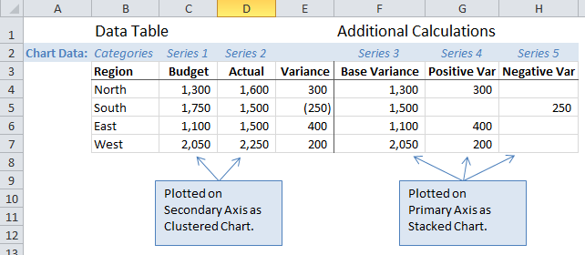 Data Structure for Variance Chart