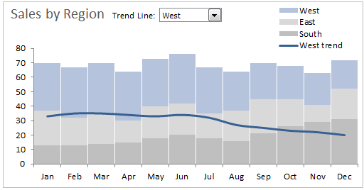 Stacked column bar chart alternatives find the missing trends dynamic stacked bar and trend line chart ccuart Gallery