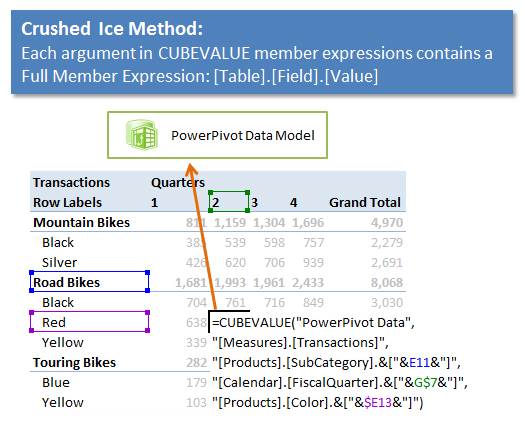 Excel CUBE Functions: Crushed Ice Method