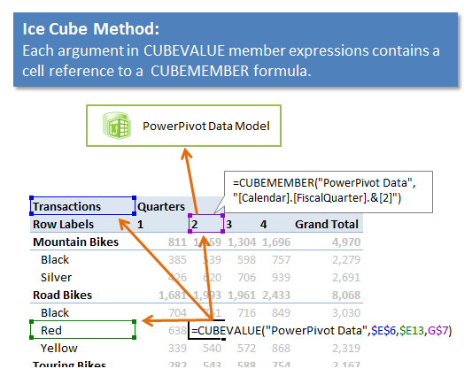 Tips & Tricks for Writing CUBEVALUE Formulas - Excel Campus