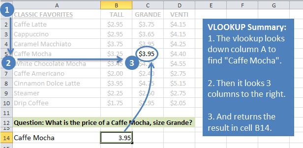Excel Vlookup Formula Result Explained