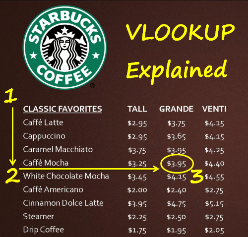 Excel VLOOKUP Explained at Starbucks 1-2-3
