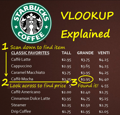 VLOOKUP Explained at Starbucks Steps 1-2-3