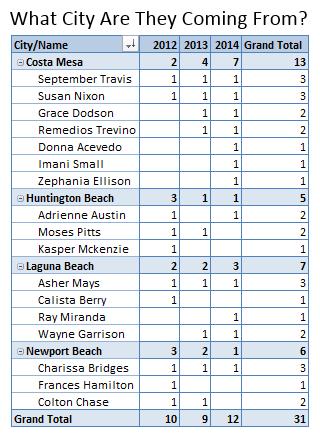 City-Name Pivot Table Name Comparison