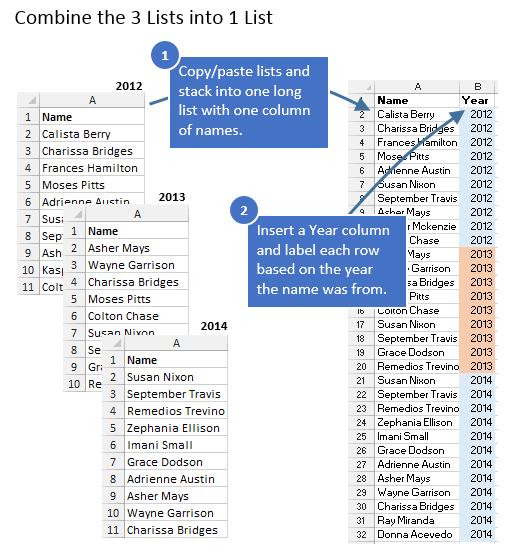 Combine Lists for Pivot Table Name Comparison