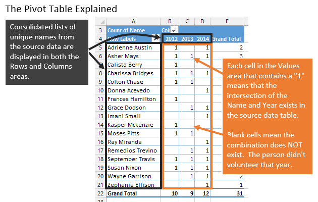 The Pivot Table Explained - Compare Lists