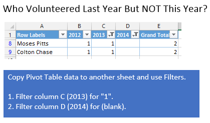 Volunteer This Year NOT Last Year Pivot Table Name Comparison
