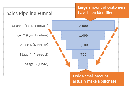 Explanation of the Funnel Chart in Excel