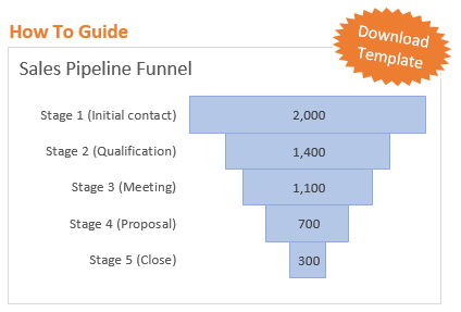 Sales Pipeline Funnel Chart Excel How To Guide