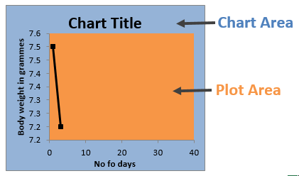 Chart Area and Plot Area Diagram