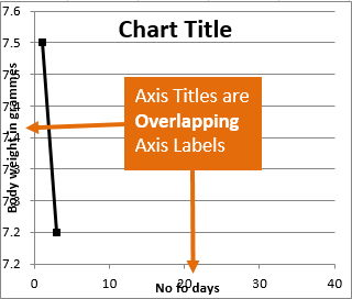 Excel Chart Titles Overlap Axis Labels