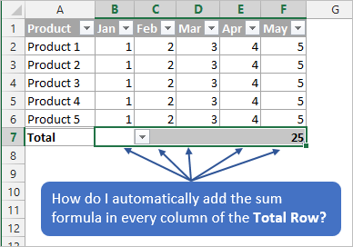Sum Each Column of the Total Row in Excel Table