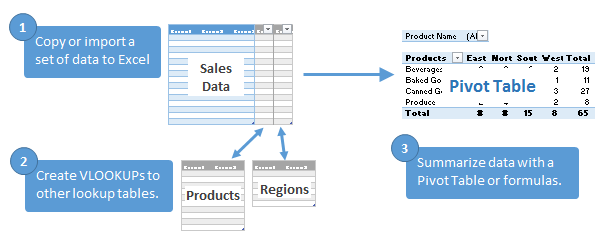 Data VLOOKUP Pivot Table Process Overview in Excel