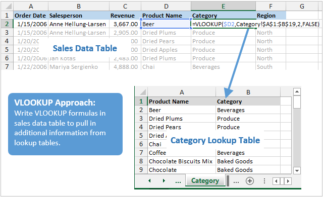 Excel VLOOKUP Approach - Category Data to Sales Table