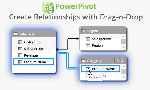PowerPivot Create Relationships with Drag-n-Drop