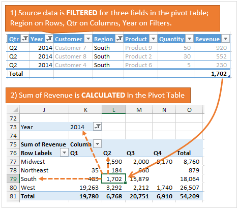 Filter and Calculate on Three Areas of the Pivot Table