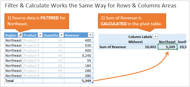 Filter and Calculate on the Columns Area of Pivot Table