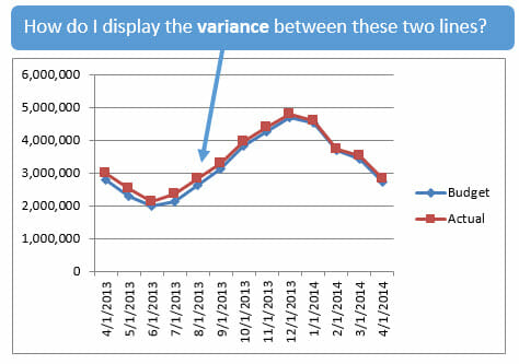 Alternatives to displaying variances on line charts excel campus how to display variance between line chart ccuart Image collections
