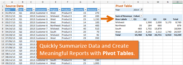 How Pivot Tables Work - Source Data to Summary Report