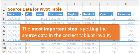 IMPORTANT - Source Data for Pivot Table in Tabular Layout