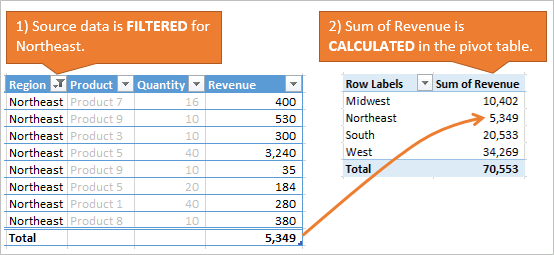 Pivot Table Filter and Calculate Values for Rows Area