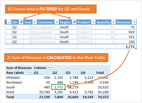 Pivot Table Filter and Calculate Values for Rows and Columns Area