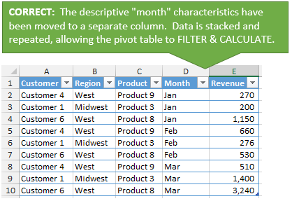 Pivot Table Source Data in Correct Tabular Layout