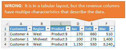 Pivot Table Source Data in Wrong Tabular Layout