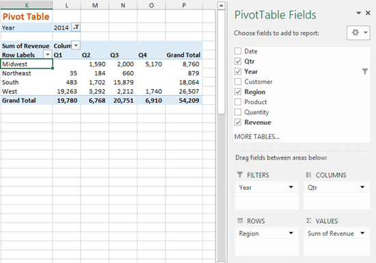 Quarterly Sales by Region Pivot Table Layout