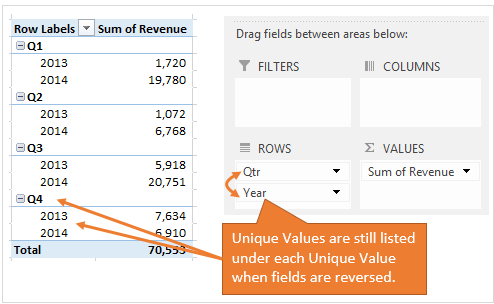 Reversing Fields Still Lists Unique Values in the Pivot Table