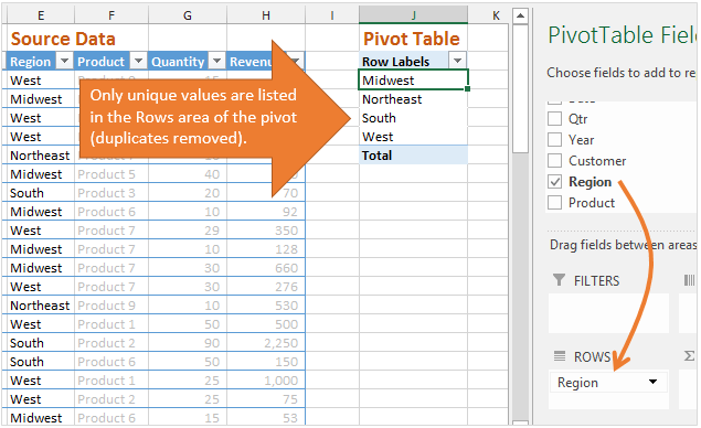 Rows Area of Pivot Table - Unique Values Listed