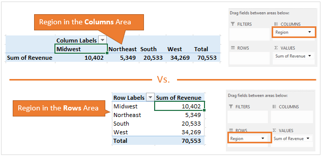 Rows vs Columns Area in Pivot Table