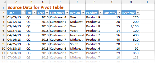 Sample Source Data for Pivot Table