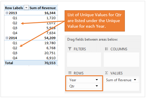 Step 2 - List of Unique Values with Multiple Areas in the Pivot Table