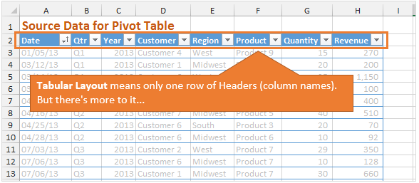 Tabular Layout for Source Data of Pivot Table