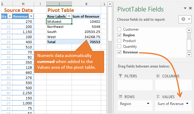 Values Area of Pivot Table - Automatically Sums Numeric Data