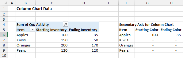 Column Chart Source Data in Excel Pivot Table