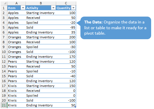 The Source Data for the Waterfall Dashboard Pivot Tables