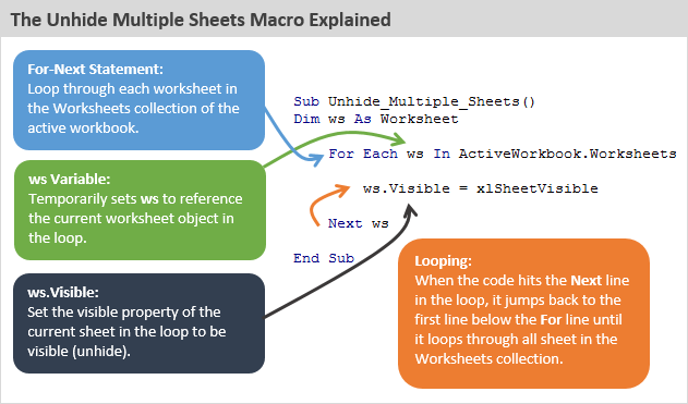 3 Ways To Unhide Multiple Sheets In Excel Vba Macros. The Unhide Mulitple Sheets In Excel Vba Macro Explained. Worksheet. Worksheet Name Variable At Mspartners.co