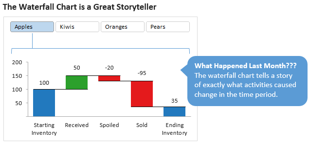 The Waterfall Chart Tells A Story In Excel